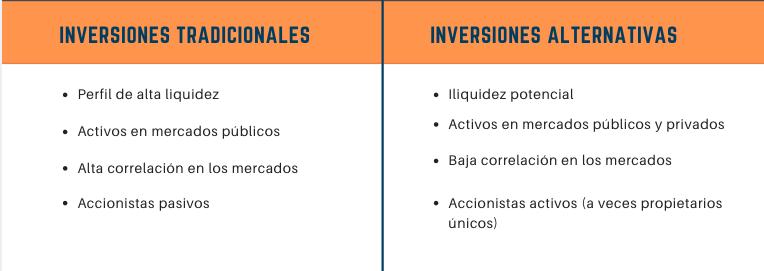 Comparación de inversiones tradicionales vs inversiones alternativas