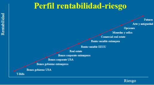 gráfica de rentabilidad riesgo