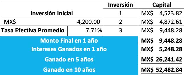 simulación de inversiones en Axend